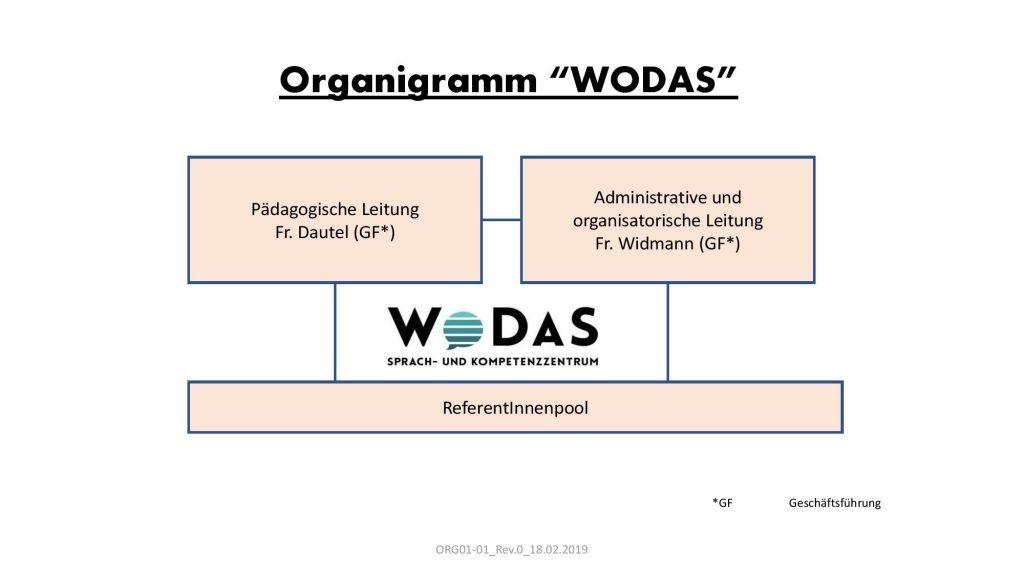 Organigramm - Wodas